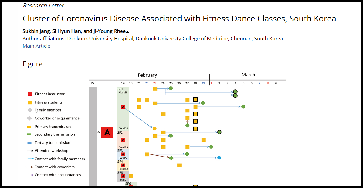 Case Map for Coronavirus Disease Associated with Fitness Dance Classes South Korea